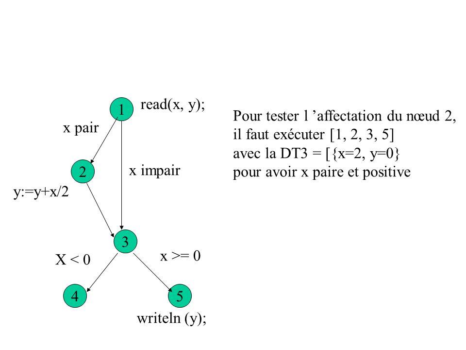 read(x, y); 1. Pour tester l 'affectation du nœud 2, il faut exécuter [1, 2, 3, 5] avec la DT3 = [{x=2, y=0}